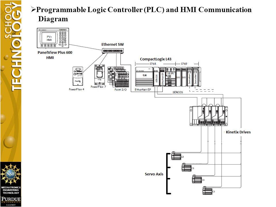 MECHATRONICS ENGINEERING TECHNOLOGY  Programmable Logic Controller (PLC) and HMI Communication Diagram