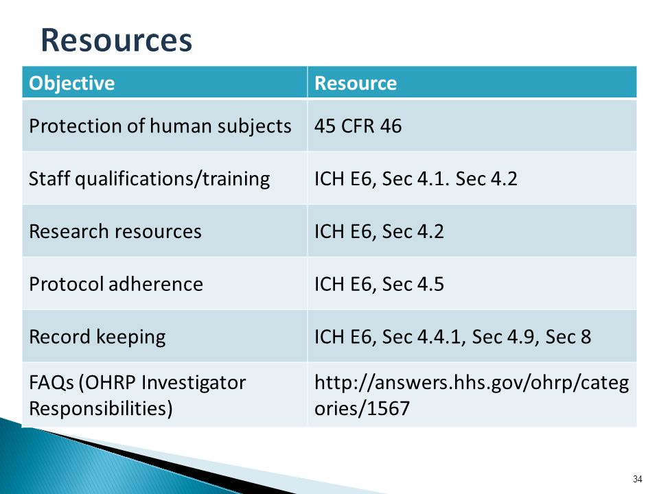 34 ObjectiveResource Protection of human subjects45 CFR 46 Staff qualifications/trainingICH E6, Sec 4.1. Sec 4.2 Research resourcesICH E6, Sec 4.2 Pro