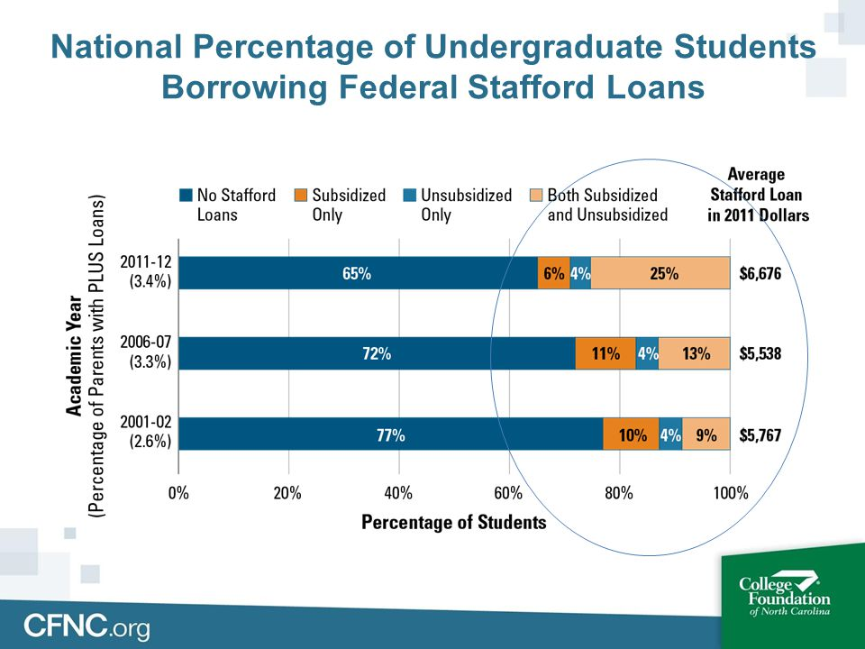 National Percentage of Undergraduate Students Borrowing Federal Stafford Loans