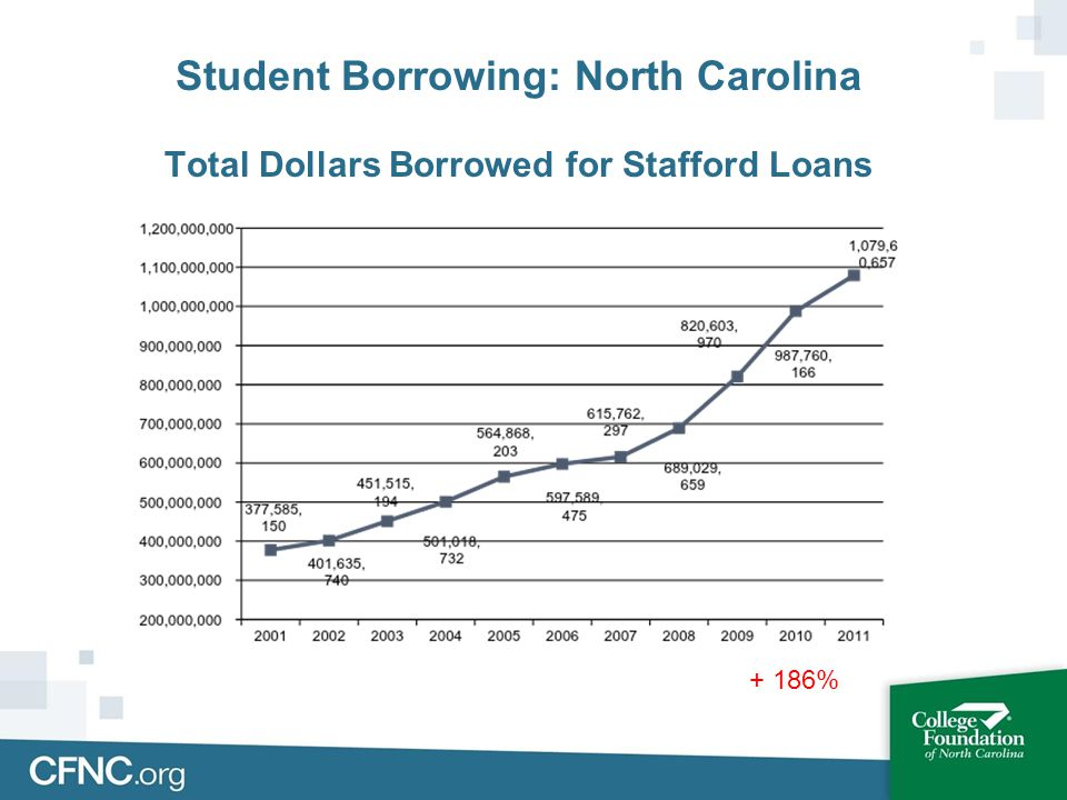 + 186% Student Borrowing: North Carolina Total Dollars Borrowed for Stafford Loans