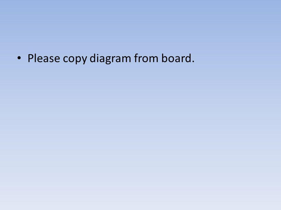 Please copy diagram from board.