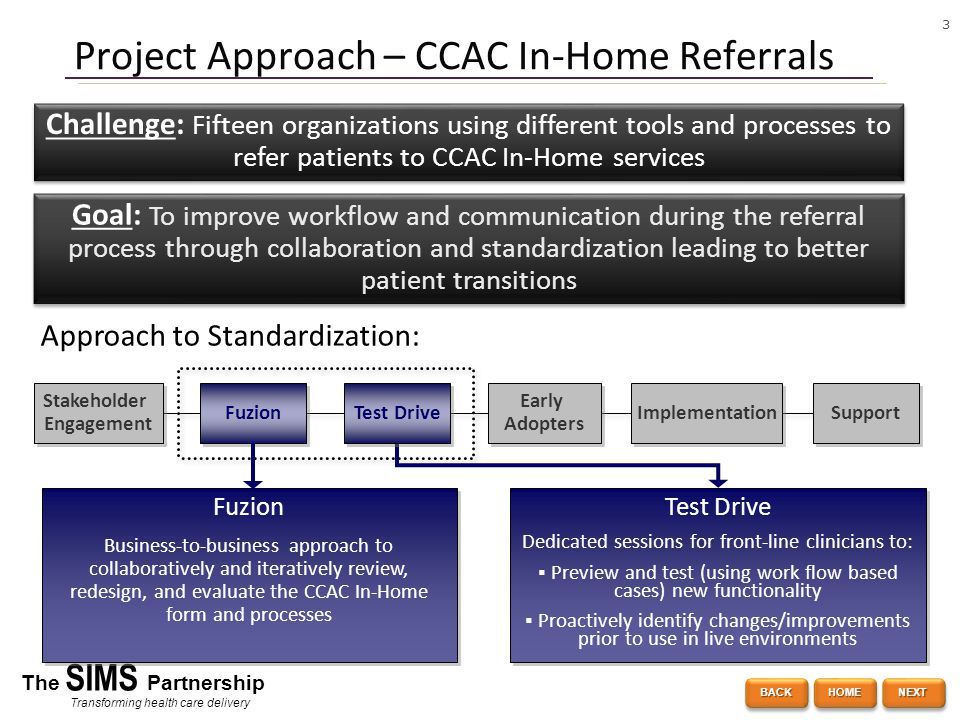 3 The SIMS Partnership Transforming health care delivery Project Approach – CCAC In-Home Referrals Stakeholder Engagement Stakeholder Engagement Fuzion Early Adopters Early Adopters Implementation Support Fuzion Business-to-business approach to collaboratively and iteratively review, redesign, and evaluate the CCAC In-Home form and processes Fuzion Business-to-business approach to collaboratively and iteratively review, redesign, and evaluate the CCAC In-Home form and processes Test Drive Dedicated sessions for front-line clinicians to:  Preview and test (using work flow based cases) new functionality  Proactively identify changes/improvements prior to use in live environments Test Drive Dedicated sessions for front-line clinicians to:  Preview and test (using work flow based cases) new functionality  Proactively identify changes/improvements prior to use in live environments Challenge: Fifteen organizations using different tools and processes to refer patients to CCAC In-Home services Goal: To improve workflow and communication during the referral process through collaboration and standardization leading to better patient transitions Approach to Standardization: Test Drive BACK NEXT HOME