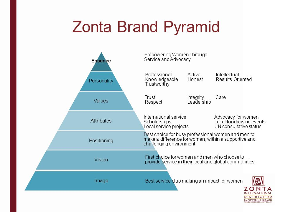 Zonta Brand Pyramid Essence Personality Values Attributes Positioning Vision Image Best service club making an impact for women First choice for women and men who choose to provide service in their local and global communities.