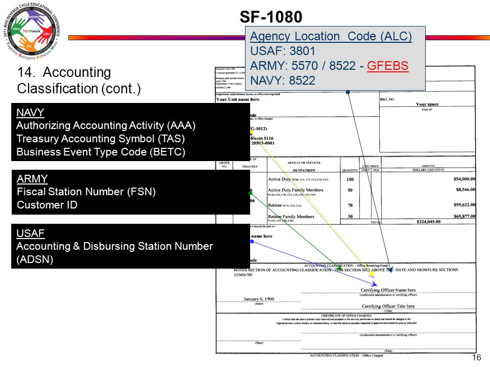 SF-1080 Agency Location Code (ALC) USAF: 3801 ARMY: 5570 / 8522 - GFEBS NAVY: 8522 ARMY Fiscal Station Number (FSN) Customer ID USAF Accounting & Disbursing Station Number (ADSN) NAVY Authorizing Accounting Activity (AAA) Treasury Accounting Symbol (TAS) Business Event Type Code (BETC) 14.