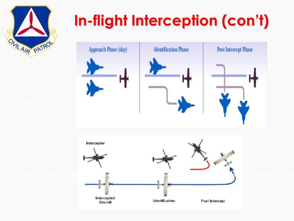 In-flight Interception (con't) Fighter Note: During night/IMC the intercept will be from below the flight path Helicopter Note: Intercepted aircraft m
