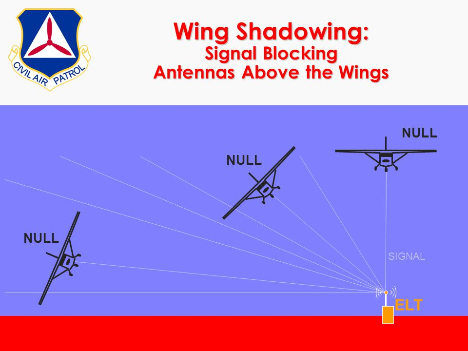 ©2000 Scott E. Lanis178 Wing Shadowing: Signal Blocking Antennas Above the Wings SIGNAL ELT NULL