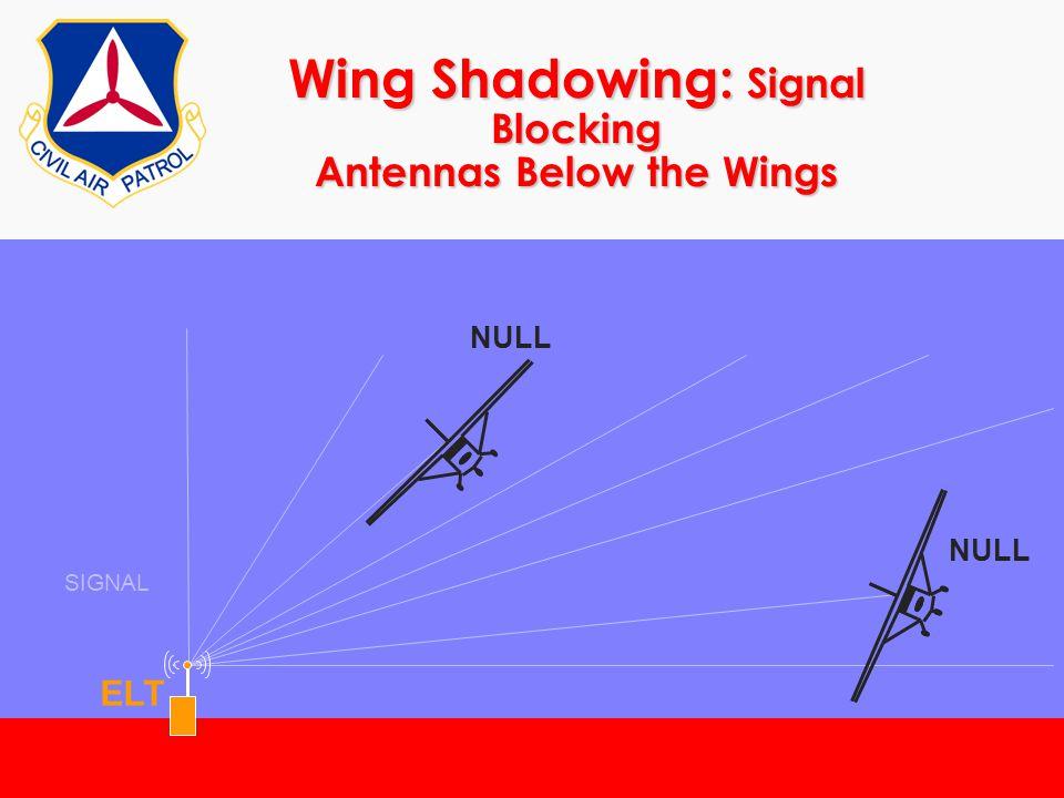 ©2000 Scott E. Lanis180 Wing Shadowing: Signal Blocking Antennas Below the Wings SIGNAL ELT NULL
