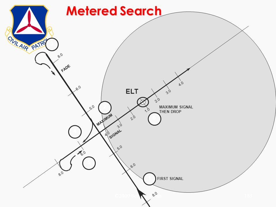 ©2000 Scott E. Lanis185 FADE MAXIMUM SIGNAL MAXIMUM SIGNAL THEN DROP FIRST SIGNAL 1 2 3 4 5 6 ELT 8.0 6.0 4.0 3.0 2.0 3.0 2.0 1.0 5.0 Metered Search