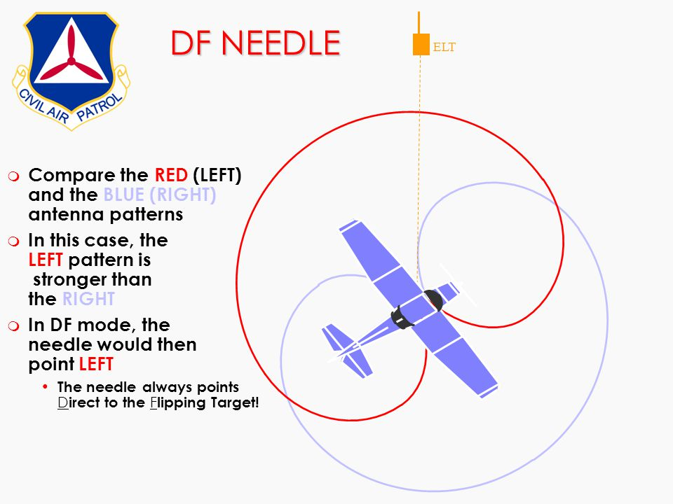 DF NEEDLE ELT m Compare the RED (LEFT) and the BLUE (RIGHT) antenna patterns m In this case, the LEFT pattern is stronger than the RIGHT m In DF mode,