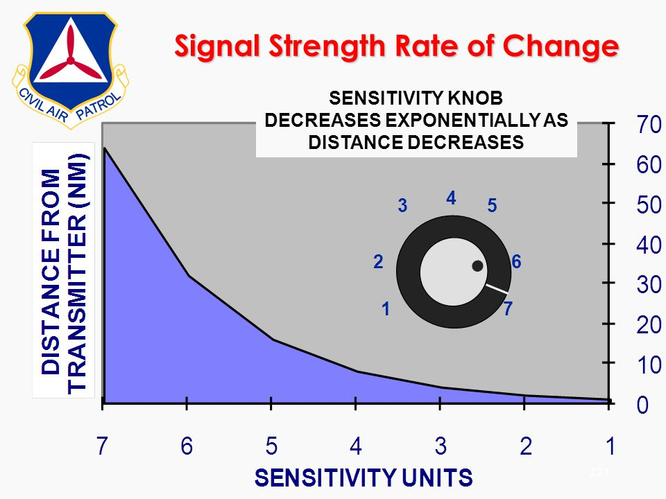 ©2000 Scott E. Lanis223 Signal Strength Rate of Change SENSITIVITY KNOB DECREASES EXPONENTIALLY AS DISTANCE DECREASES 1 2 345 6 7