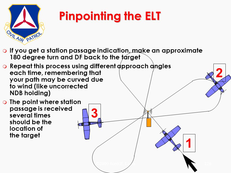 ©2000 Scott E. Lanis226 Pinpointing the ELT m If you get a station passage indication, make an approximate 180 degree turn and DF back to the target m