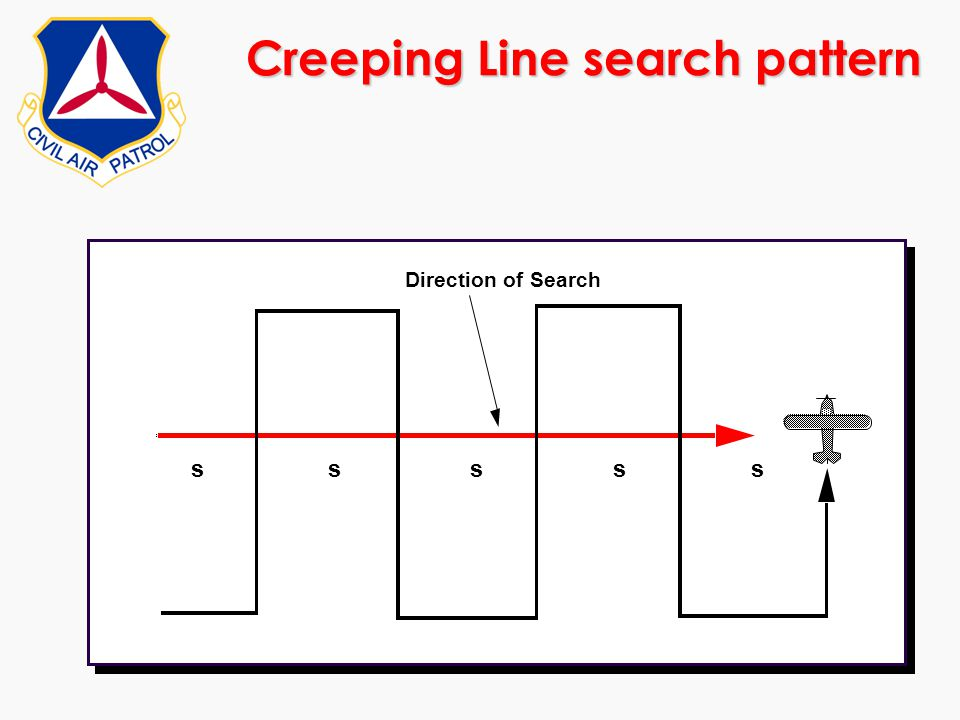 Creeping Line search pattern sssss Direction of Search