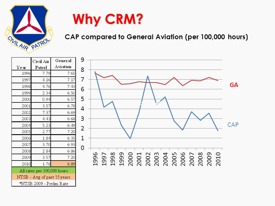 Why CRM? CAP compared to General Aviation (per 100,000 hours) Signal-offset