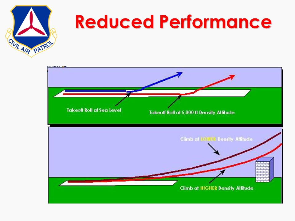 Reduced Performance