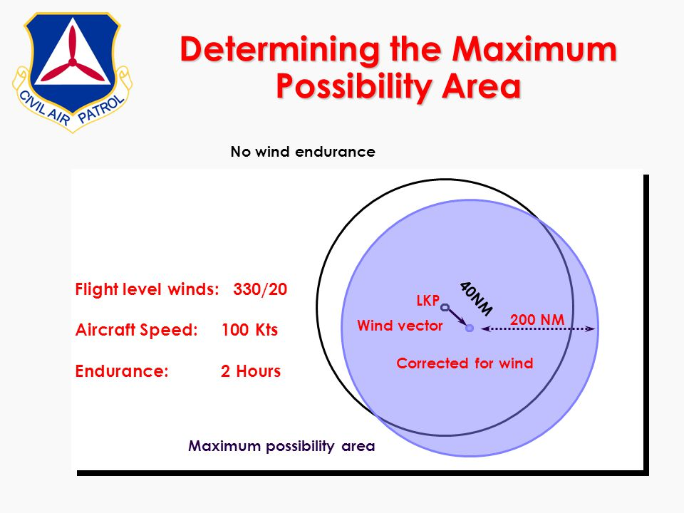 Determining the Maximum Possibility Area LKP Corrected for wind Wind vector No wind endurance Maximum possibility area Flight level winds: 330/20 Airc