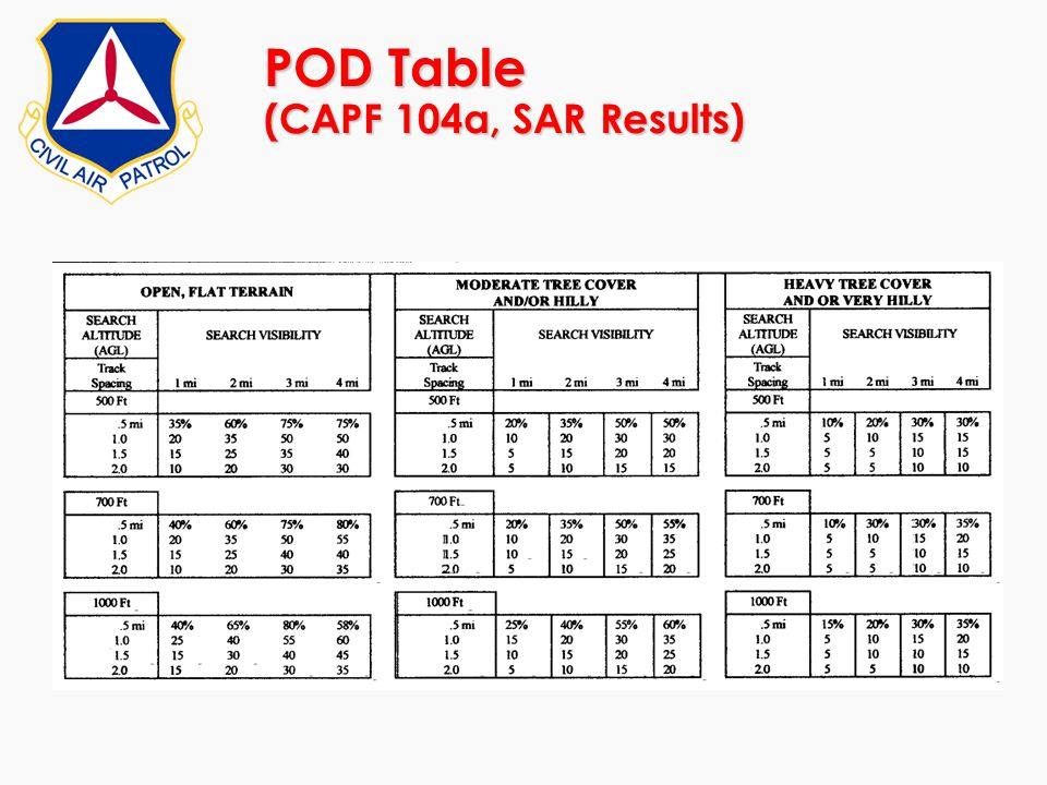 POD Table (CAPF 104a, SAR Results)