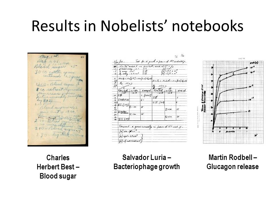 Results in Nobelists' notebooks Salvador Luria – Bacteriophage growth Martin Rodbell – Glucagon release Charles Herbert Best – Blood sugar