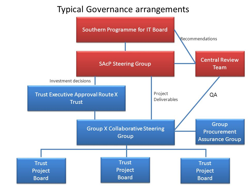 Typical Governance arrangements Southern Programme for IT Board Group Procurement Assurance Group Central Review Team SAcP Steering Group Group X Collaborative Steering Group Trust Executive Approval Route X Trust Trust Project Board Trust Project Board Project Deliverables Investment decisions QA Trust Project Board Trust Project Board Trust Project Board Trust Project Board Recommendations
