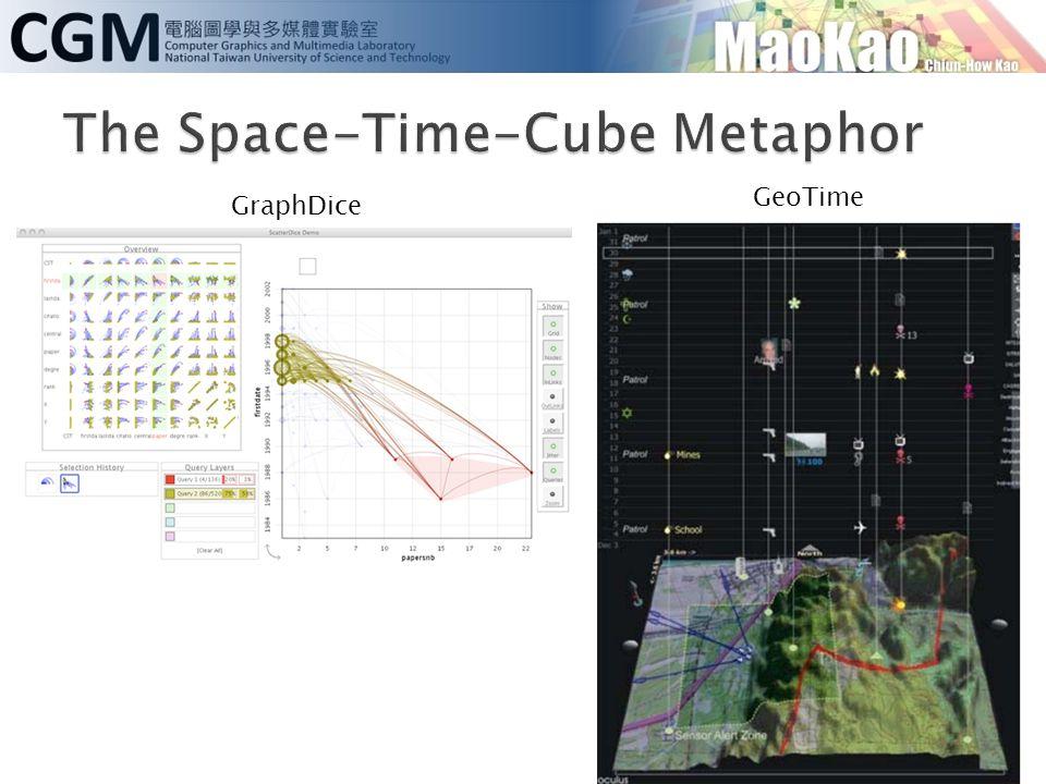 GraphDice GeoTime