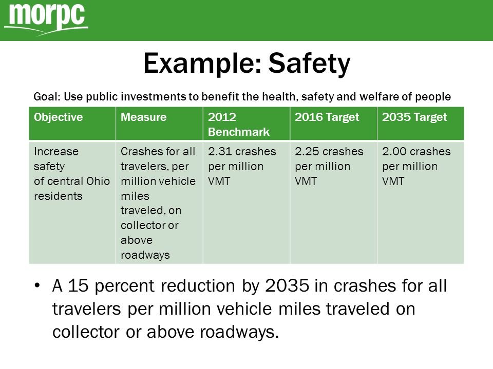 Example: Safety ObjectiveMeasure2012 Benchmark 2016 Target2035 Target Increase safety of central Ohio residents Crashes for all travelers, per million vehicle miles traveled, on collector or above roadways 2.31 crashes per million VMT 2.25 crashes per million VMT 2.00 crashes per million VMT A 15 percent reduction by 2035 in crashes for all travelers per million vehicle miles traveled on collector or above roadways.