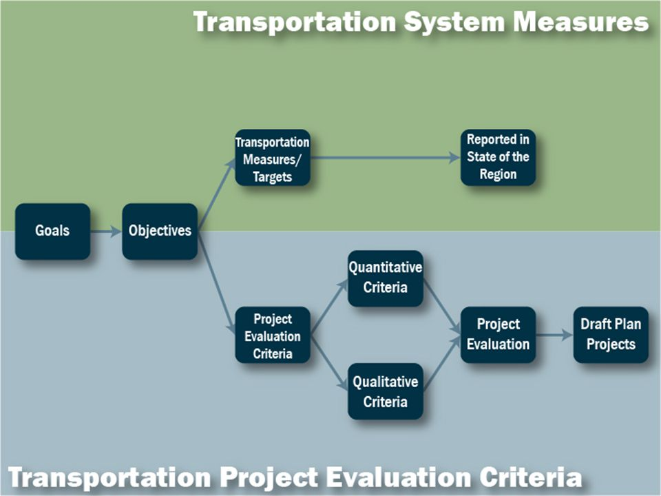 Showing Progress: Report Card Targets and progress reported on website Meets target On track to meet target Not on track to meet target http://weave.morpc.org/sotr/indicators.html?ct=Transportation