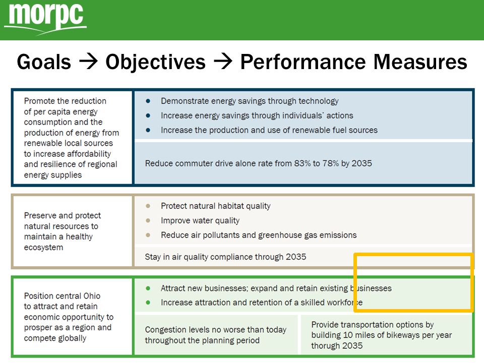 Show Progress: Report Card Targets creation process Meets target On track to meet target Not on track to meet target ?