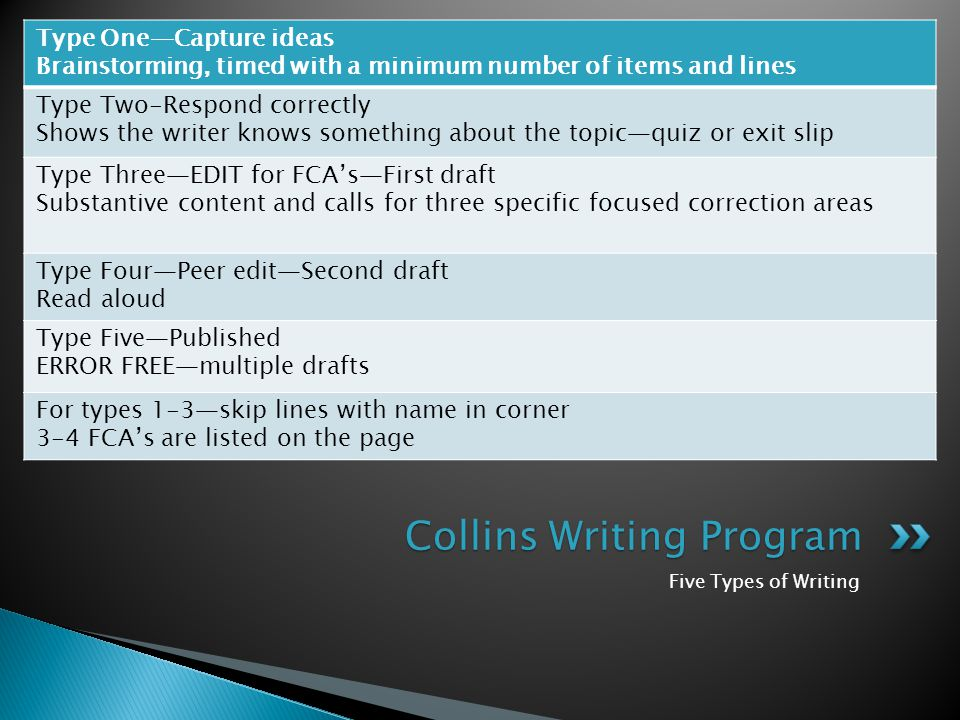 Five Types of Writing Type One—Capture ideas Brainstorming, timed with a minimum number of items and lines Type Two-Respond correctly Shows the writer