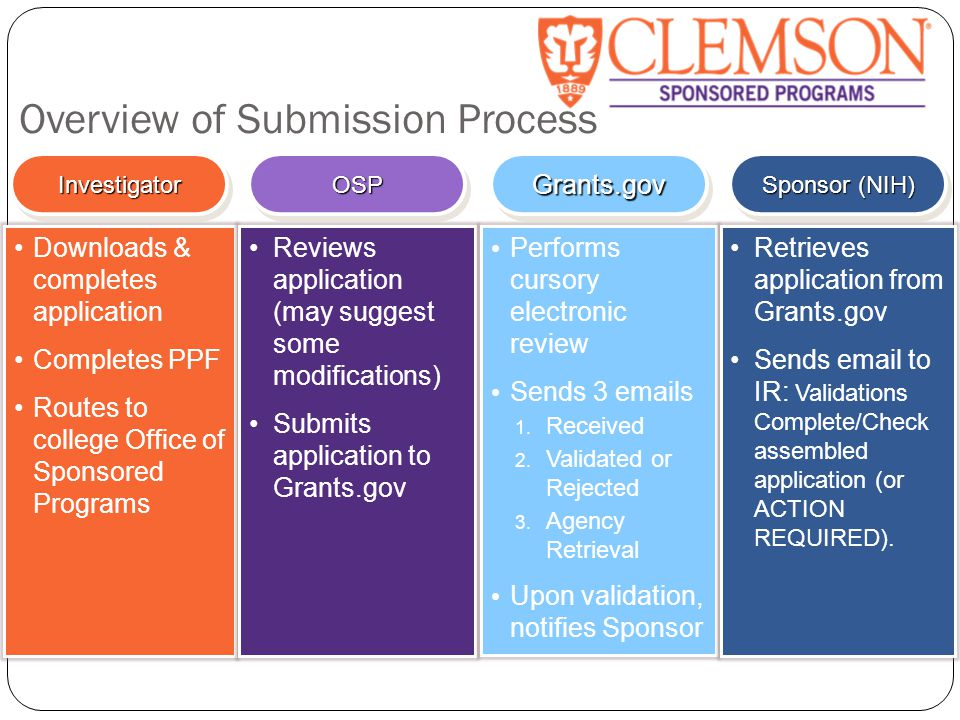 Overview of Submission Process InvestigatorInvestigatorOSPOSPGrants.govGrants.gov Downloads & completes application Completes PPF Routes to college Office of Sponsored Programs Reviews application (may suggest some modifications) Submits application to Grants.gov Performs cursory electronic review Sends 3 emails 1.