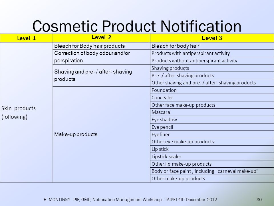 Cosmetic Product Notification R.