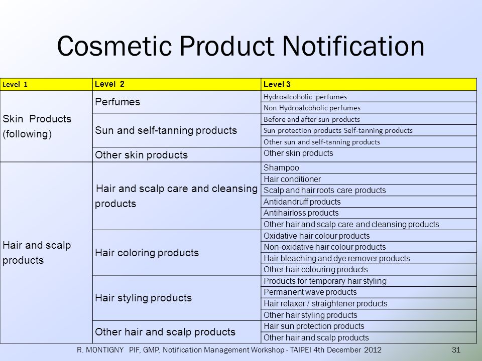 Cosmetic Product Notification R. MONTIGNY PIF, GMP, Notification Management Workshop - TAIPEI 4th December 201231 Level 1 Level 2 Level 3 Skin Product