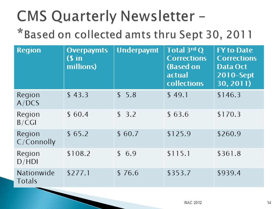 RegionOverpaymts ($ in millions) UnderpaymtTotal 3 rd Q Corrections (Based on actual collections FY to Date Corrections Data Oct 2010-Sept 30, 2011) Region A/DCS $ 43.3$ 5.8$ 49.1$146.3 Region B/CGI $ 60.4$ 3.2$ 63.6$170.3 Region C/Connolly $ 65.2$ 60.7$125.9$260.9 Region D/HDI $108.2$ 6.9$115.1$361.8 Nationwide Totals $277.1$ 76.6$353.7$939.4 RAC 201214