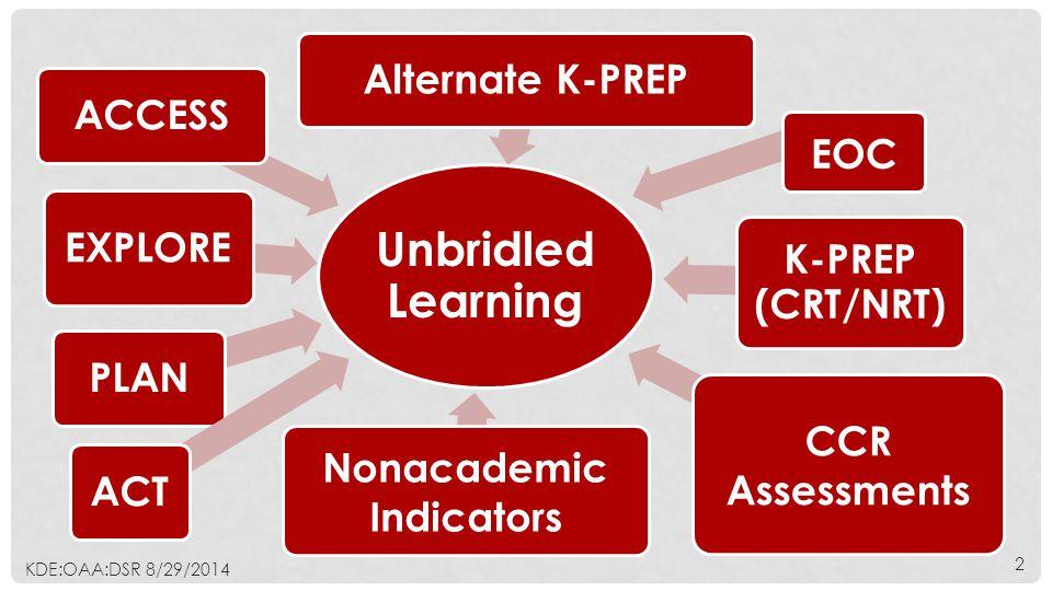 Unbridled Learning EXPLORE PLANACT K-PREP (CRT/NRT) Alternate K-PREP ACCESS Nonacademic Indicators EOC CCR Assessments KDE:OAA:DSR 8/29/2014 2