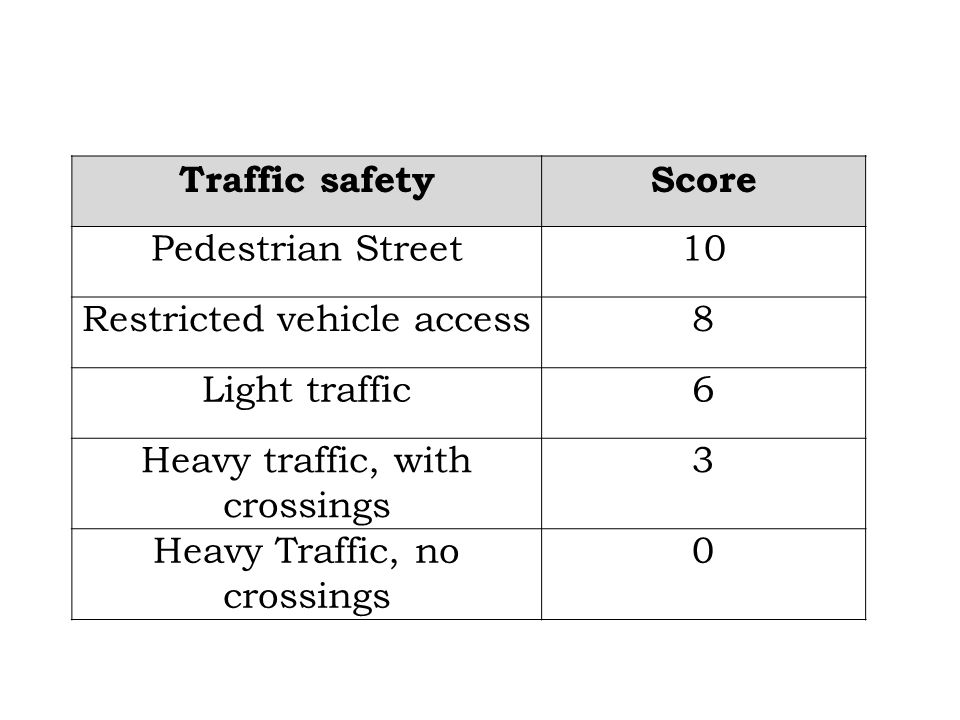 Traffic safetyScore Pedestrian Street10 Restricted vehicle access8 Light traffic6 Heavy traffic, with crossings 3 Heavy Traffic, no crossings 0