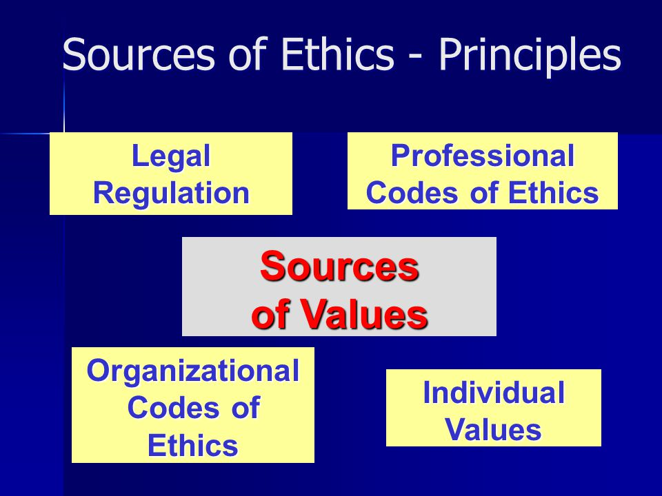 Sources of Values LegalRegulation Professional Codes of Ethics Organizational Codes of Ethics Individual Values Sources of Ethics - Principles