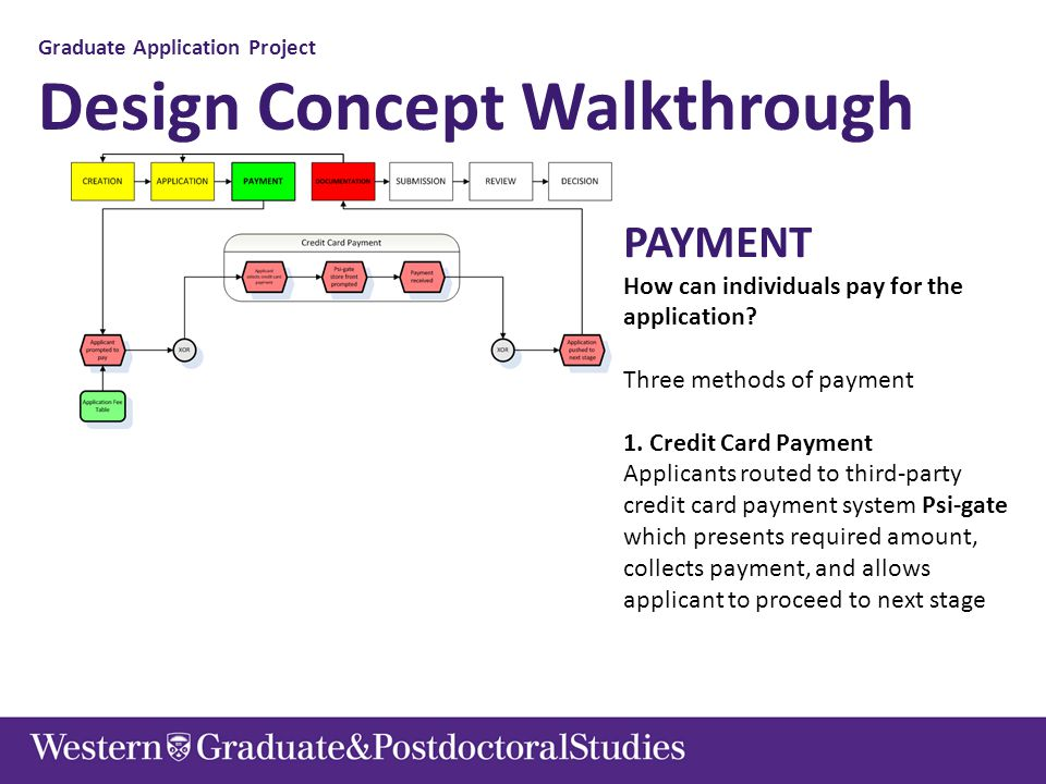 Graduate Application Project Design Concept Walkthrough PAYMENT How can individuals pay for the application? Three methods of payment 1. Credit Card P