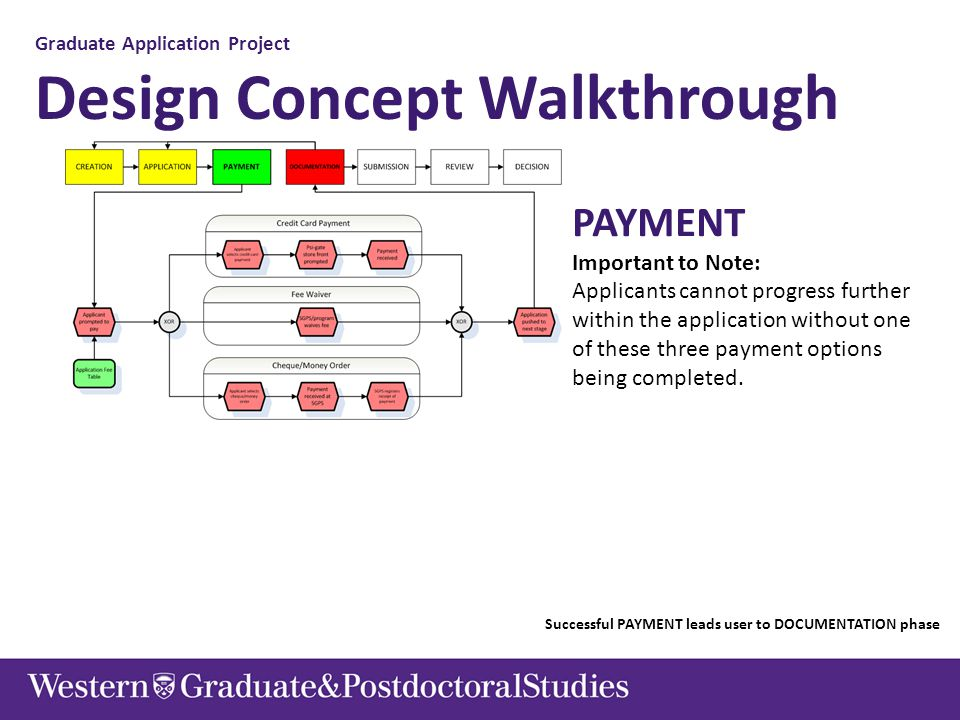 Graduate Application Project Design Concept Walkthrough PAYMENT Important to Note: Applicants cannot progress further within the application without o