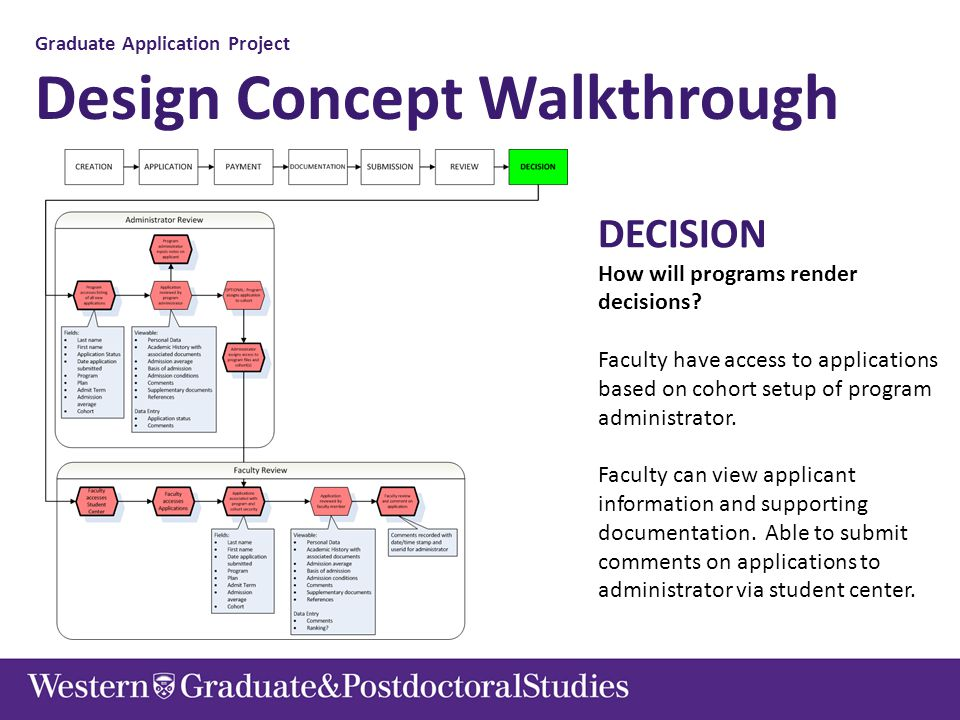 Graduate Application Project Design Concept Walkthrough DECISION How will programs render decisions? Faculty have access to applications based on coho