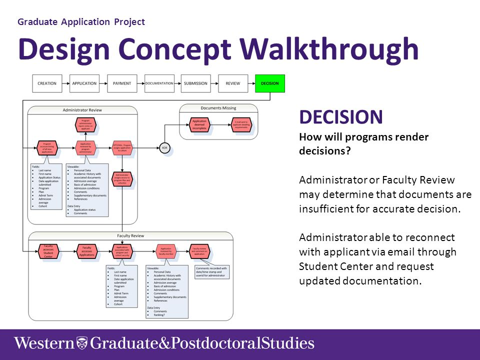 Graduate Application Project Design Concept Walkthrough DECISION How will programs render decisions? Administrator or Faculty Review may determine tha