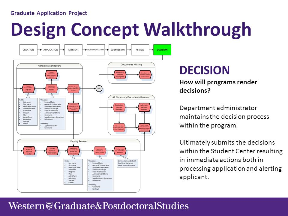 Graduate Application Project Design Concept Walkthrough DECISION How will programs render decisions? Department administrator maintains the decision p