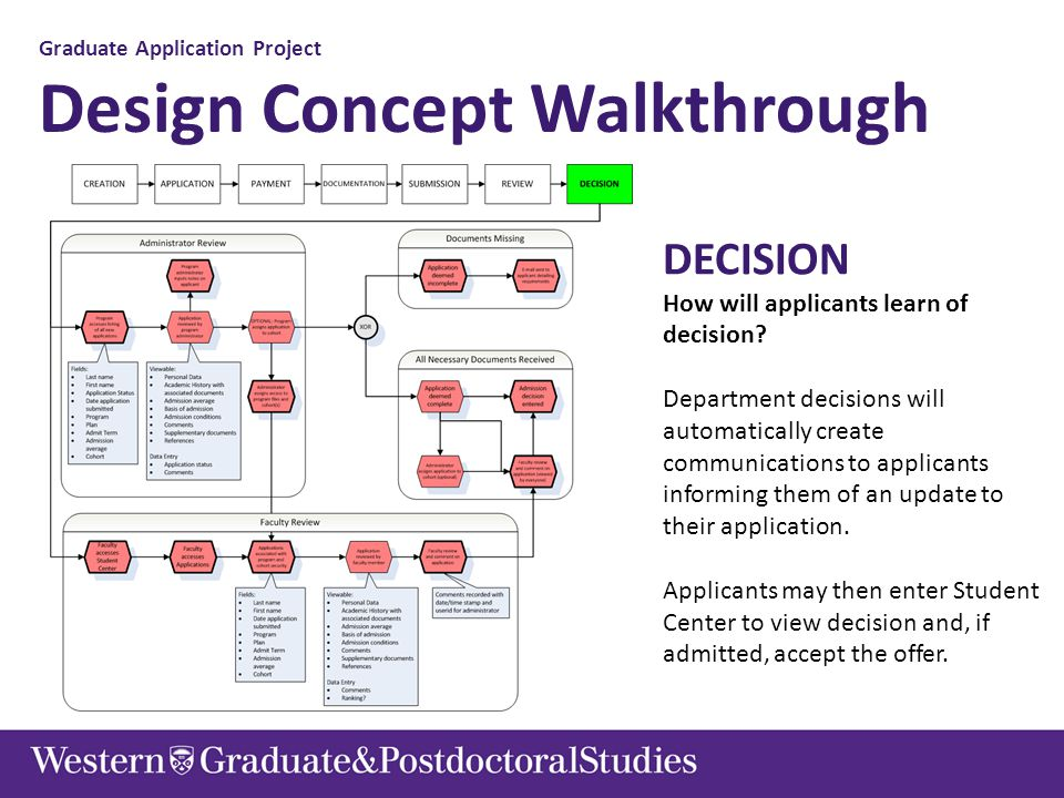 Graduate Application Project Design Concept Walkthrough DECISION How will applicants learn of decision? Department decisions will automatically create