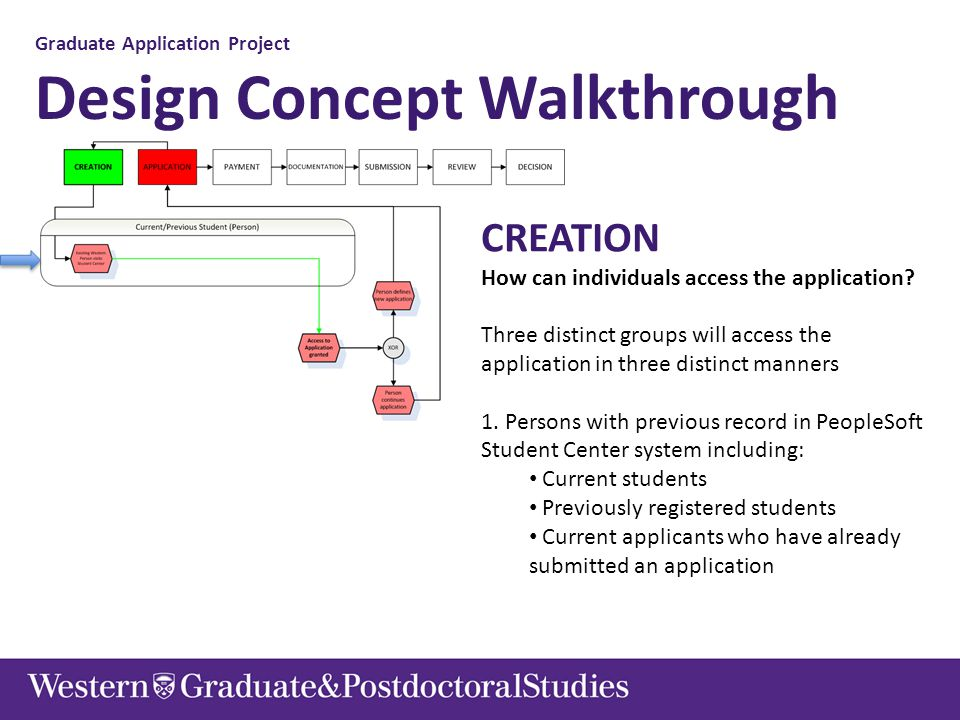 Graduate Application Project Design Concept Walkthrough CREATION How can individuals access the application.