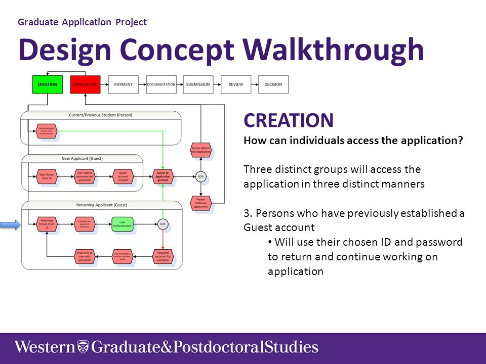 Graduate Application Project Design Concept Walkthrough CREATION How can individuals access the application? Three distinct groups will access the app