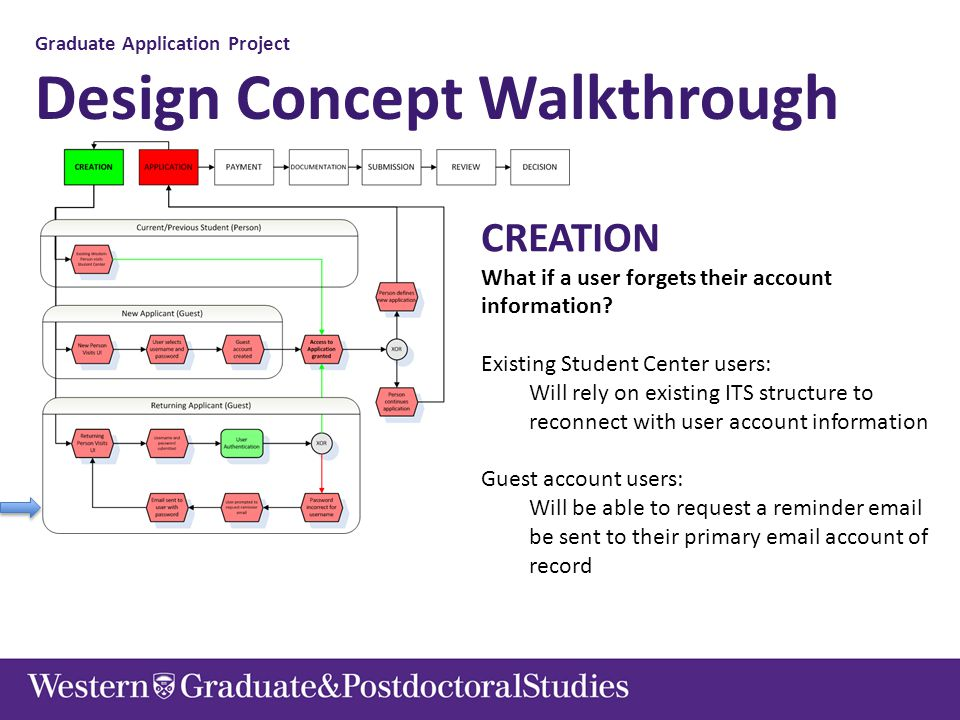 Graduate Application Project Design Concept Walkthrough CREATION What if a user forgets their account information? Existing Student Center users: Will