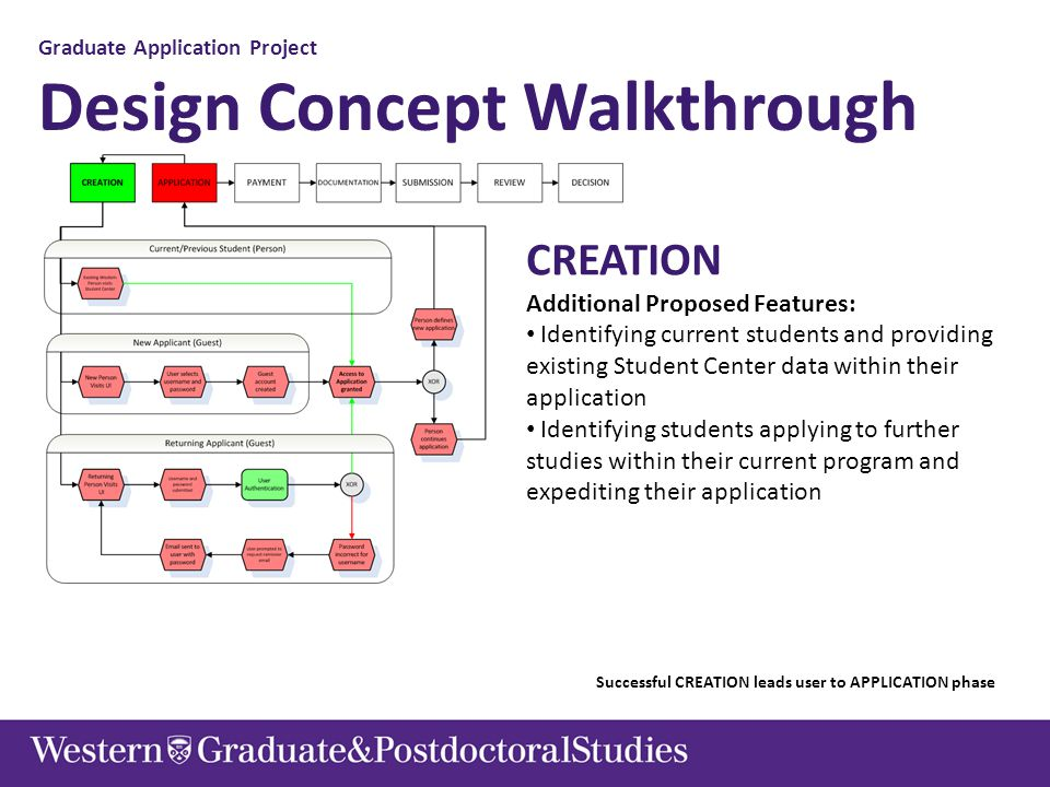 Graduate Application Project Design Concept Walkthrough CREATION Additional Proposed Features: Identifying current students and providing existing Stu