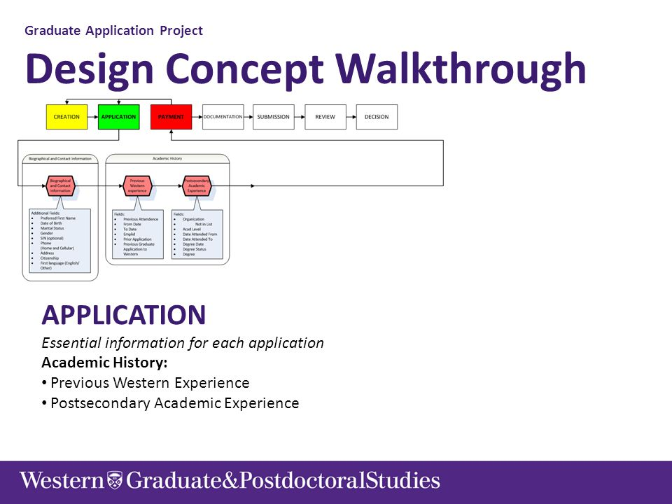 Graduate Application Project Design Concept Walkthrough APPLICATION Essential information for each application Academic History: Previous Western Expe