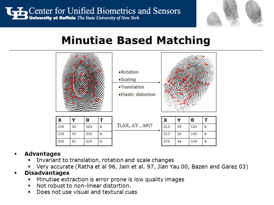 Minutiae Based Matching  Advantages  Invariant to translation, rotation and scale changes  Very accurate (Ratha et al 96, Jain et al. 97, Jian Yau