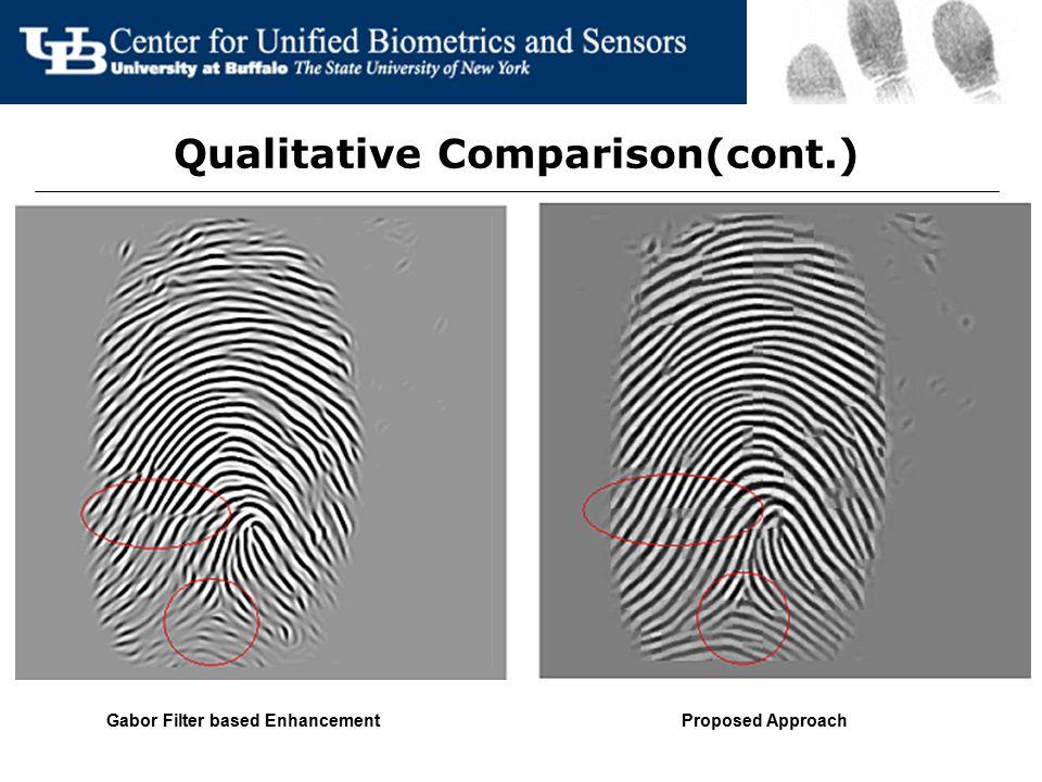 Qualitative Comparison(cont.) Gabor Filter based EnhancementProposed Approach