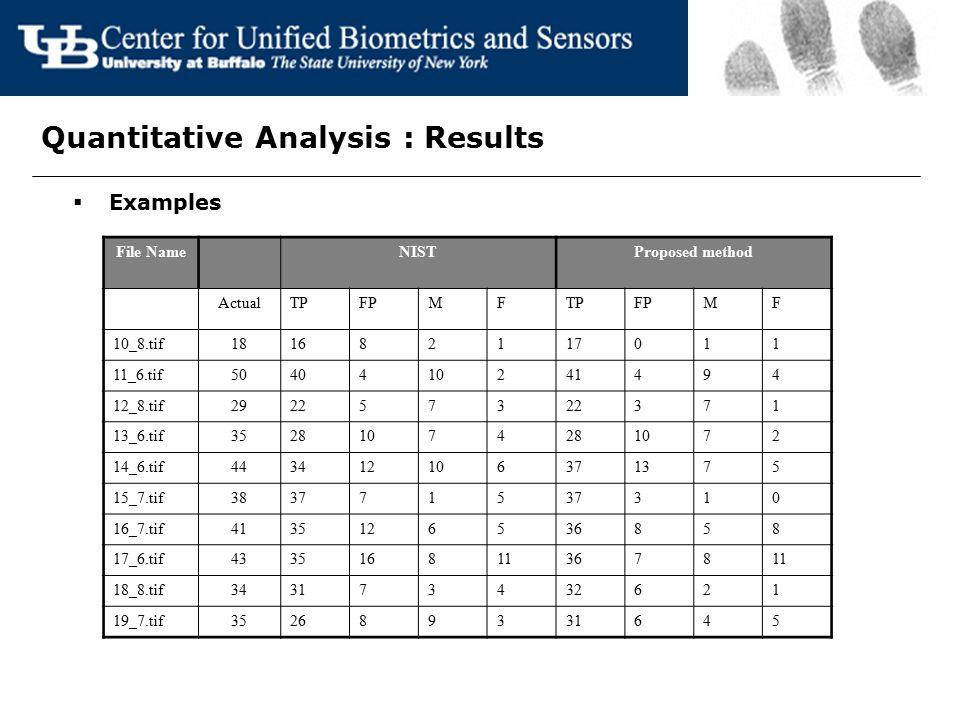 Quantitative Analysis : Results  Examples File NameNISTProposed method ActualTPFPMFTPFPMF 10_8.tif181682117011 11_6.tif5040410241494 12_8.tif2922573