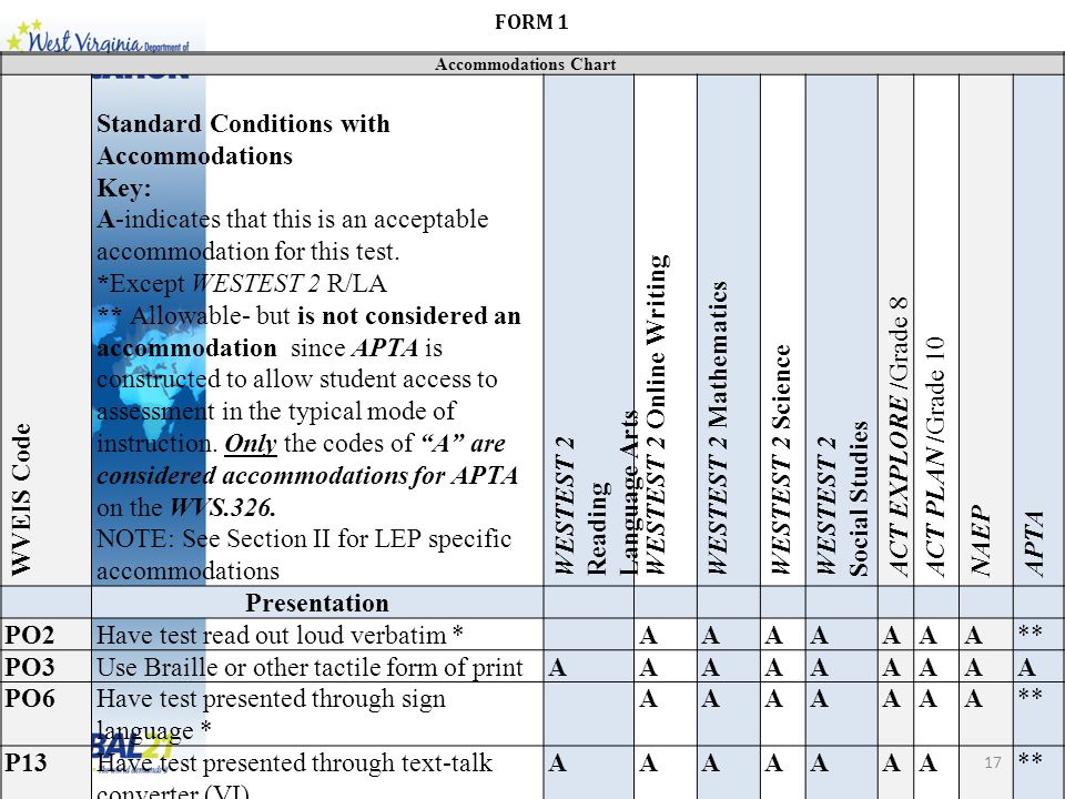 Accommodations Chart WVEIS Code Standard Conditions with Accommodations Key: A-indicates that this is an acceptable accommodation for this test.