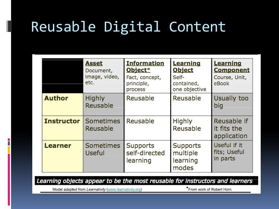 Reusable Digital Content